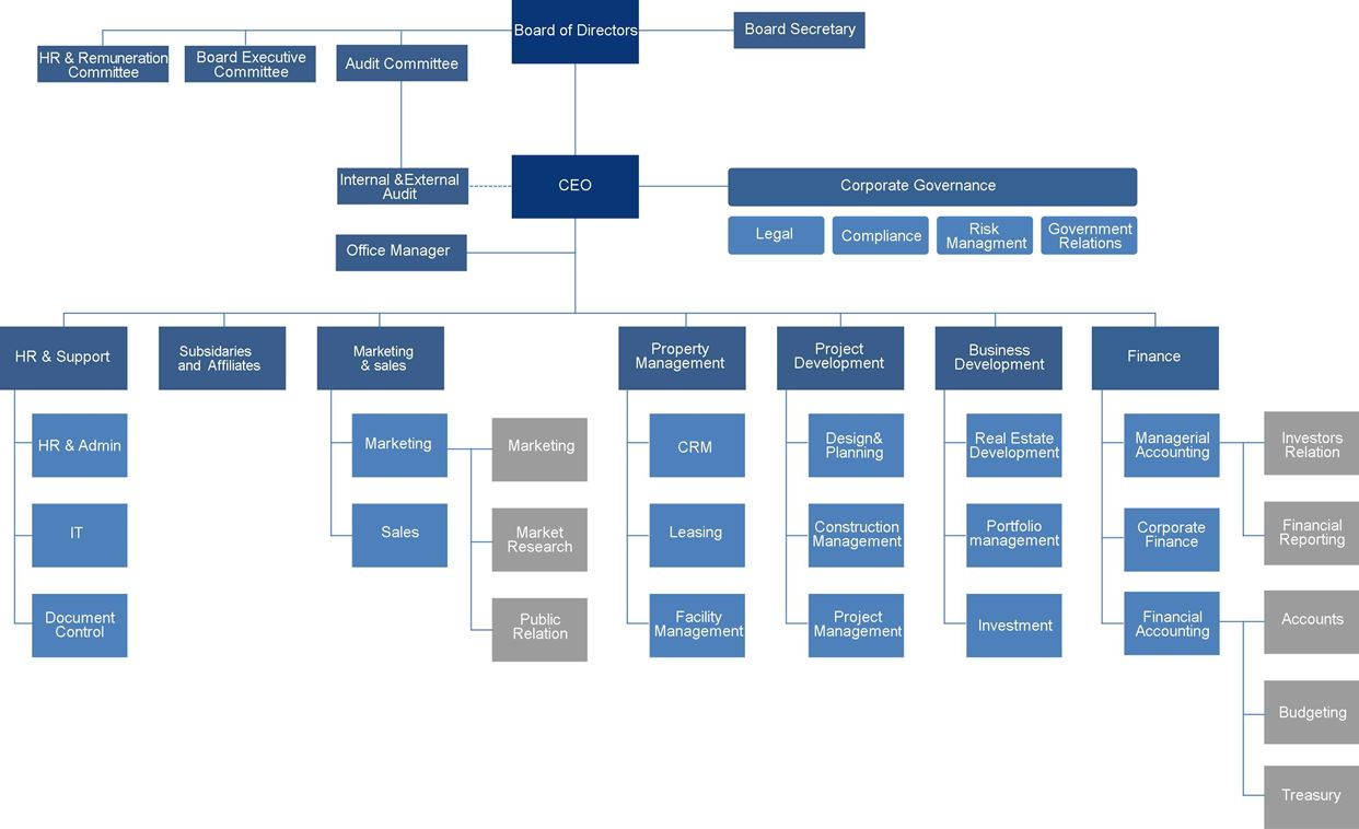 organizationa structure Every company has its own organization structure organizational structure can be described as the systematical process of delegating power and.